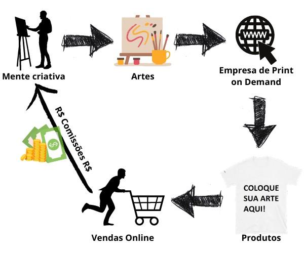 Print on Demand - Como ganhar dinheiro com arte - Print on Demand funciona?
